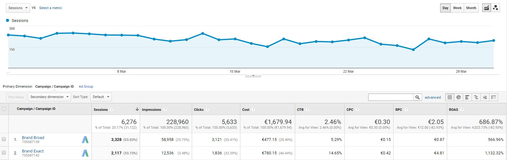 Screenshot Afterwards in google analytics