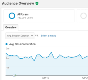 seo user session duration