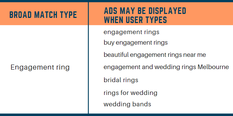 Broad match type of keywords